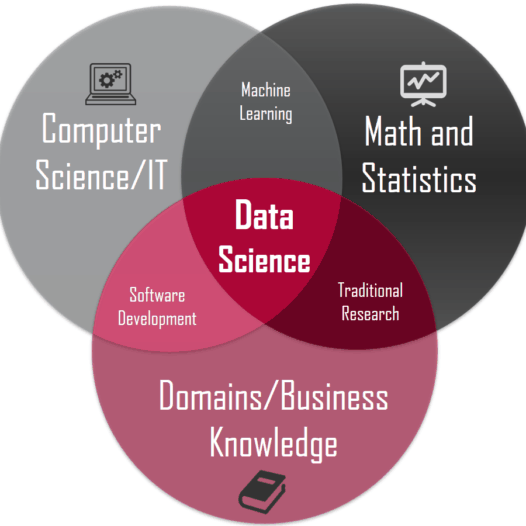 DATA SCIENCE AND APPLICATIONS